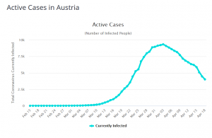 Active-case-in-austria