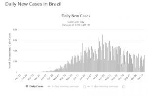 Brazil-new-case-20201022