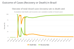 Death-recover-rate-at-brazil-20201022