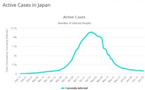 Japan-active-cases